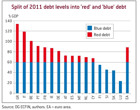 debito pil euro