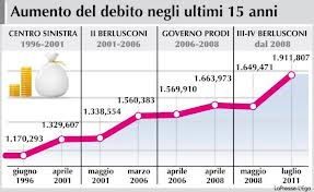 debito publico italiano 2