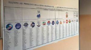 Elezioni regionali in Molise: i risultati. Centrodestra avanti. M5s al 30%. Forza Italia e Pd al 10%. Lega all'8%